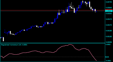 Forex Momentum Regularized Indicator