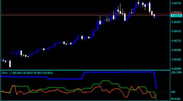 Forex Momentum Script Indicator