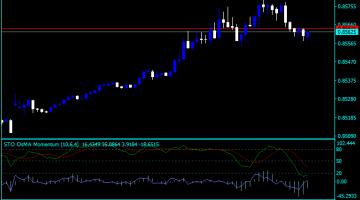 Forex Momentum Stochastic Indicator