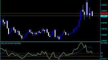 Forex Moving Average 350 Day Indicator