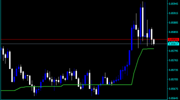 Forex Moving Average 50 and 150 Indicator