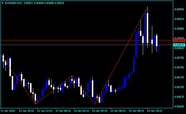 Forex Moving Average Bounce Indicator