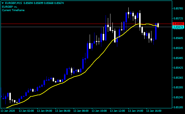Affi – Accurate Forex Forecasting Indicator Download | Forex vs Power