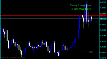 Forex Moving Average Intraday Indicator