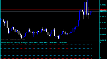 Forex Moving Average Multi Indicator