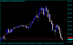 No lag indicator mt4 forex factory