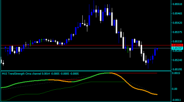 Forex OMA Channel Indicator
