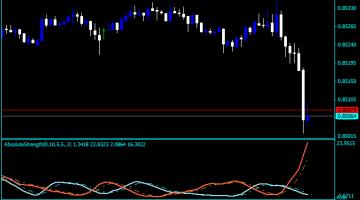 Forex Omega Trend Indicator