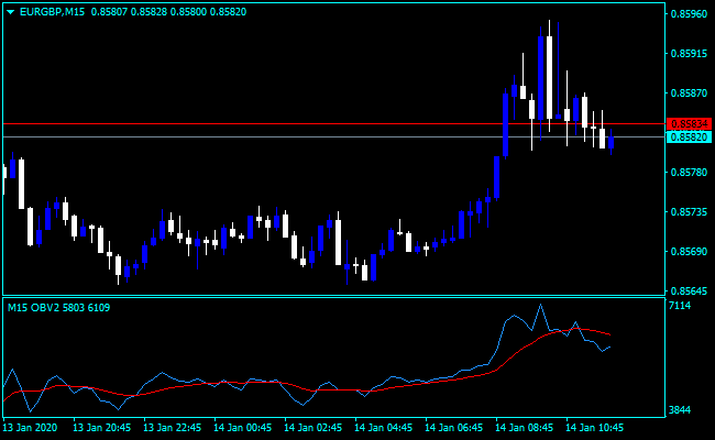 Forex On Balance Volume Adalah Indicator