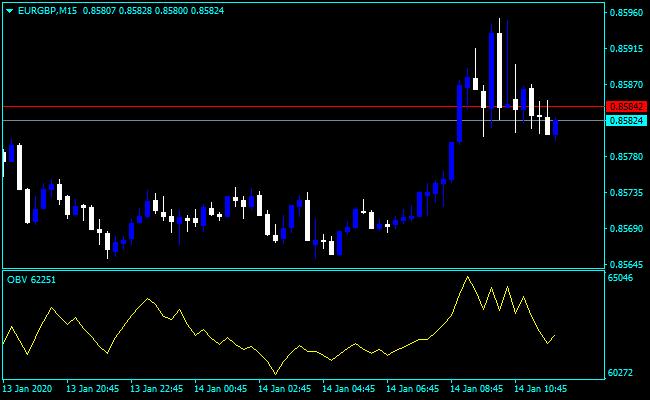 Forex On Balance Volume Divergence Indicator