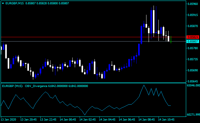 Forex On Balance Volume Fidelity Indicator