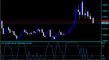 Balance of power setting forex indicator