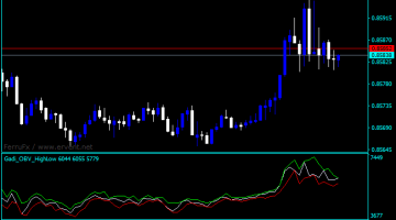 Forex On Balance Volume High Low Indicator