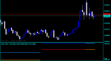 Forex On Balance Volume Intraday Indicator
