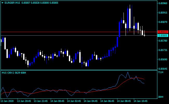 Forex On Balance Volume MTF Indicator