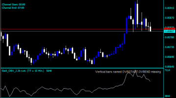 Forex On Balance Volume Range Indicator