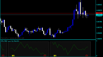 Forex On Balance Volume Screener Indicator
