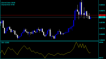 Forex On Balance Volume Trendline Indicator