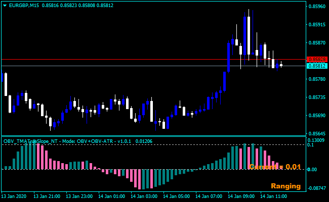 Forex On Balance Volume Vwap Indicator