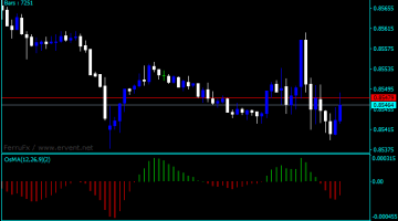 Forex OsMA Bars Indicator