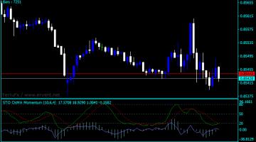 Forex OsMA Momentum Indicator