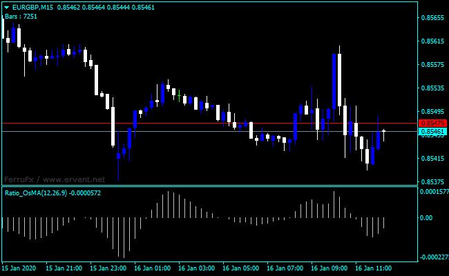 Forex OsMA Ratio Indicator