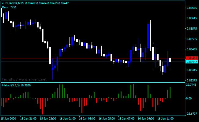 Forex OsMA Stochastic Indicator