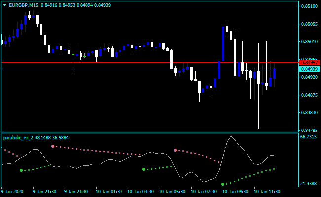 Forex Parabolic SAR Code Indicator