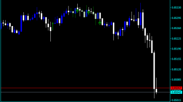 Forex Pattern Recognition Indicator
