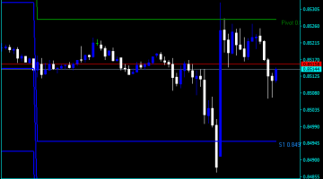 Forex Pivot Points Automatic Indicator