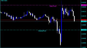 Forex indicator pivot point
