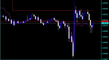 Forex Pivot Points Floating Indicator