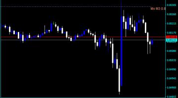 Forex Pivot Points Medium Indicator