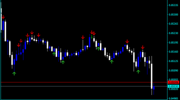 Forex Price Action Arrow Indicator