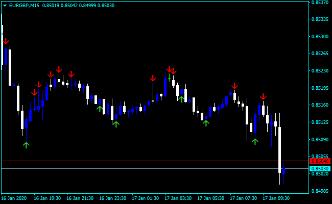 Forex Price Action Arrow Indicator