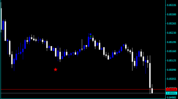 Forex Price Action Easy Indicator