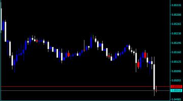 Forex Price Action Patterns Indicator