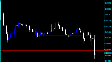 Forex Price Action Real Power Indicator