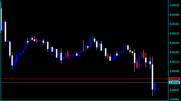 Forex Price Action Trading Course Indicator