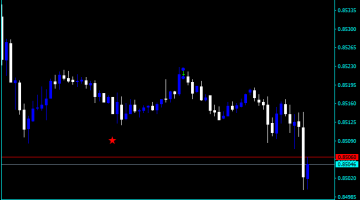 Forex Price Action Trading Signals Indicator