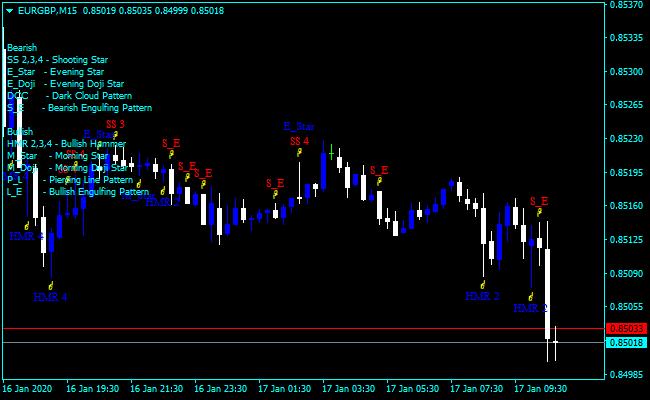 Forex Price Action Trend Indicator