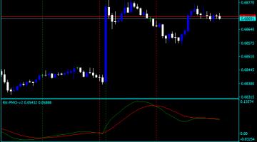Forex Price Momentum Indicator