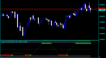Forex Price Rejection Indicator