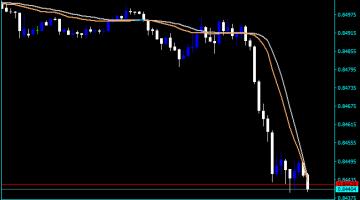 Forex Quantix Indicator