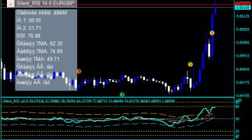 Forex RSI Silent Indicator