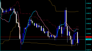 Forex RSX Bands Indicator