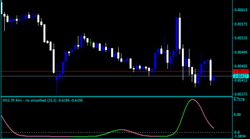 Forex RSX Divergence Indicator