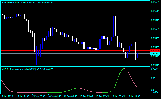 Forex RSX Divergence Indicator