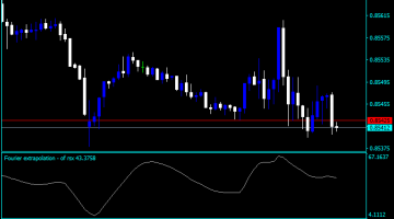 Forex RSX Dynamic Zone Indicator