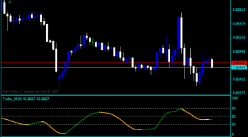 Forex RSX Filtered Indicator